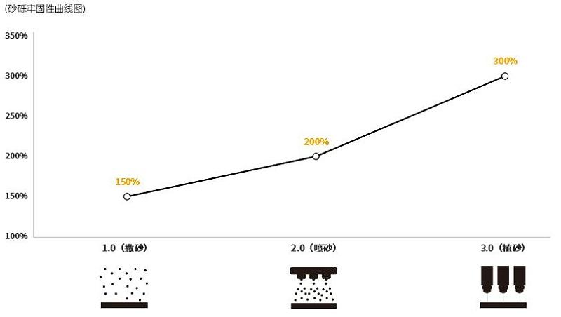 防滑胶带-3.0植砂技术